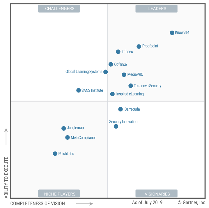 Infosec Named a Leader in 2019 Gartner Magic Quadrant